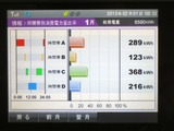 201301時間帯別消費
