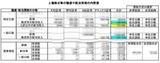 上場株式等の譲渡や配当所得の内訳書