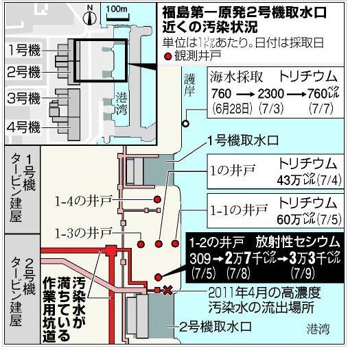 福島第一の汚染水、23億ベクレル検出 東電が調査へ