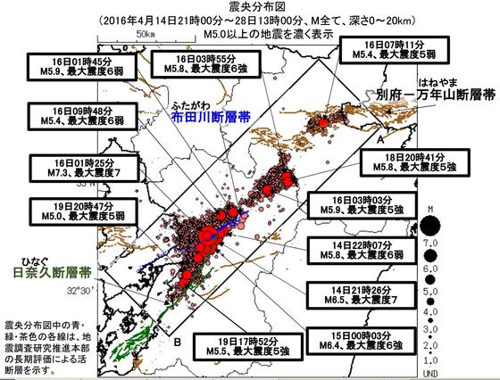 熊本地震の震源