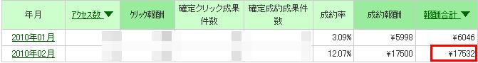 2010PPC報酬2月A