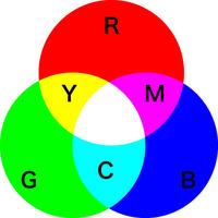 三原色と補色