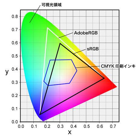 色度図01