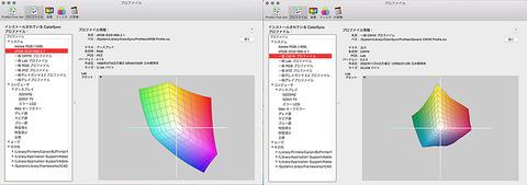 プロファイルsRGB、一般CMYK