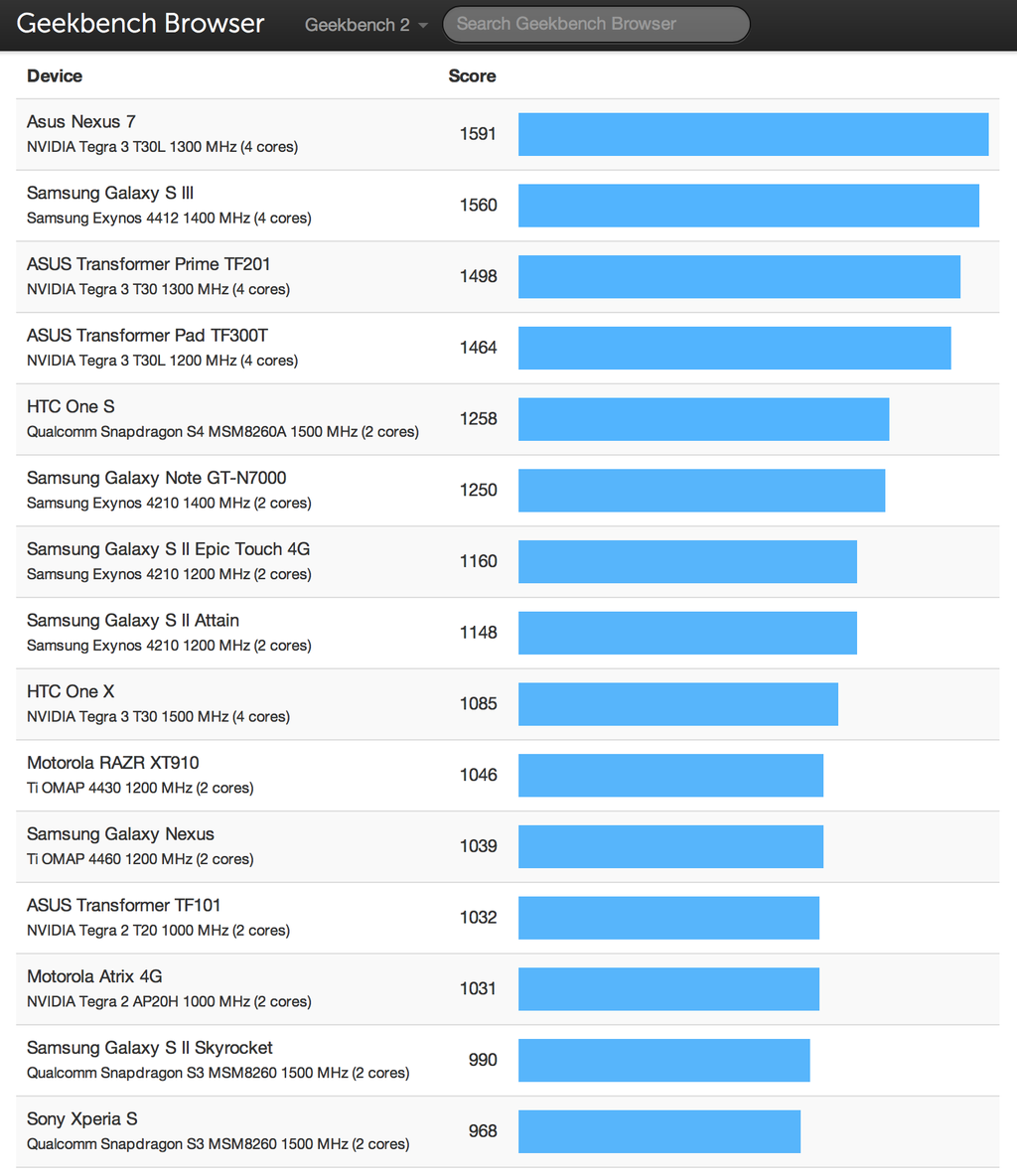 Android Benchmarks - Geekbench Browser