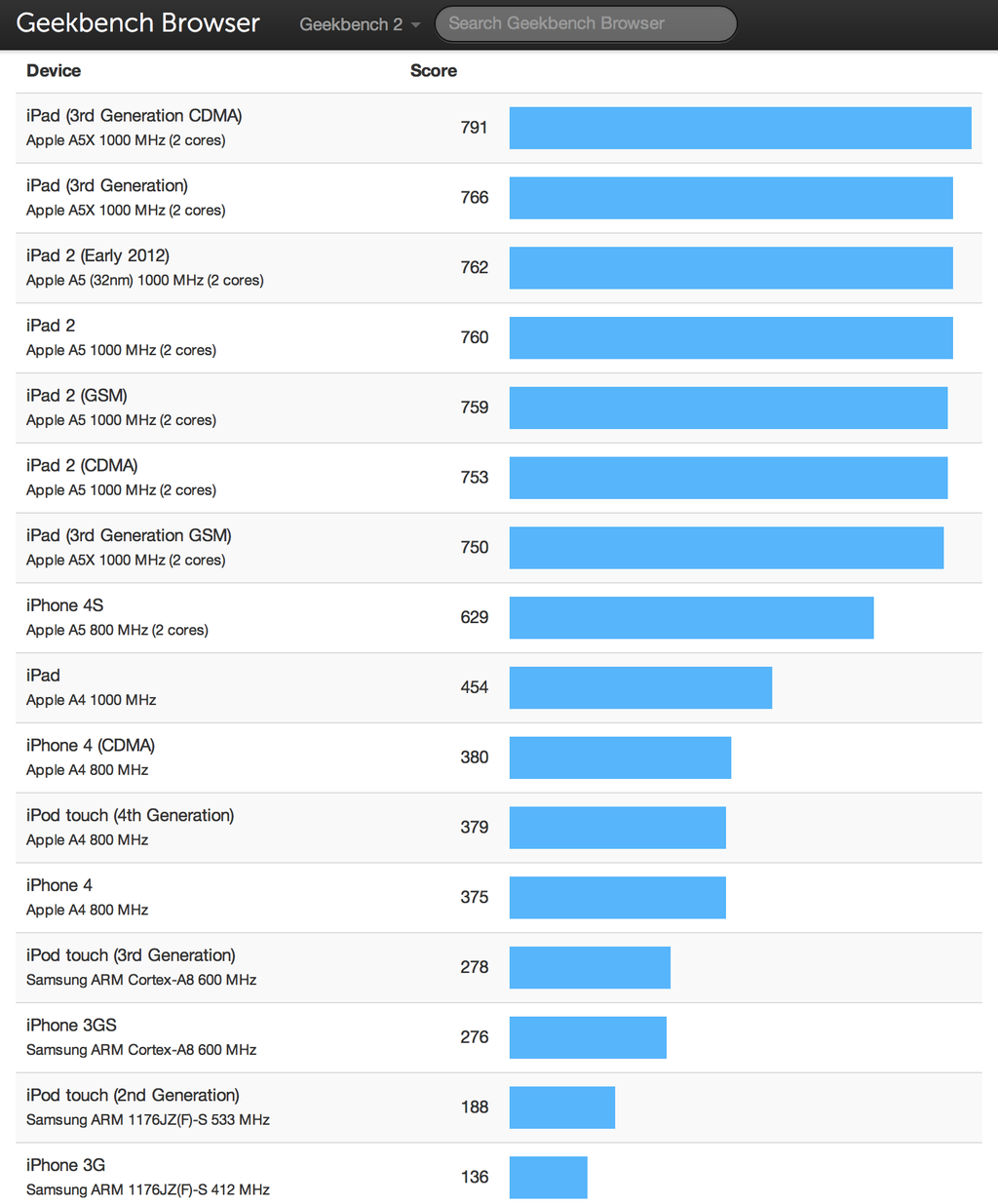 iPhone, iPad, and iPod Benchmarks - Geekbench Browser