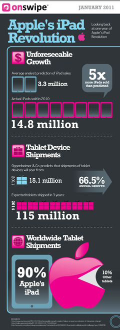 iPad-One-Year-Anniversary-Infographic
