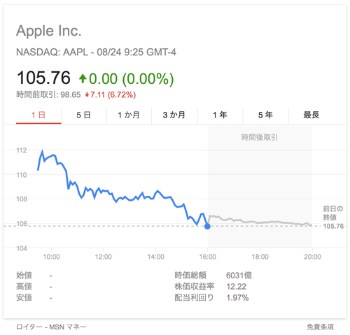 Google Finance Stock Market Quotes News: Apple Brothers ♥ Loves Mac AAPL