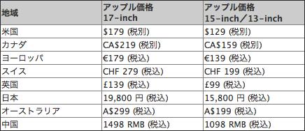MacBook Pro のバッテリー交換費用