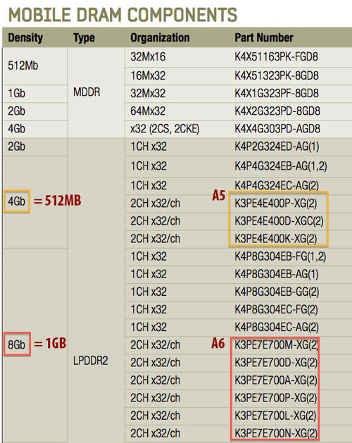 iphone5chart