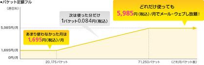 S!ベーシックパック(i)/パケット定額フル|SoftBank