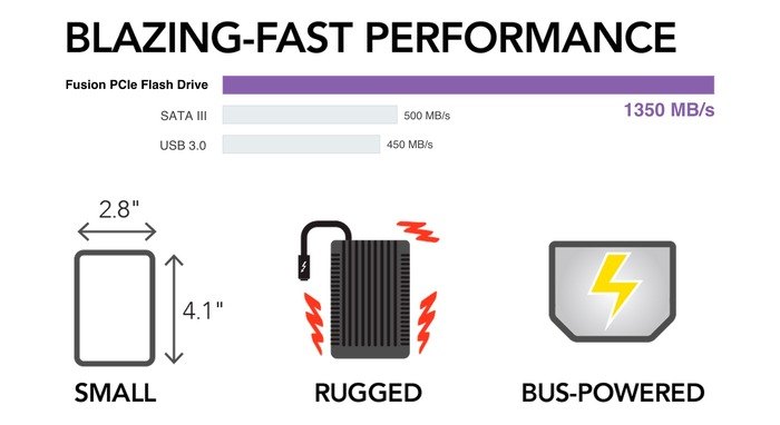 Fusion-PCIe-Flash-Drive-Speed