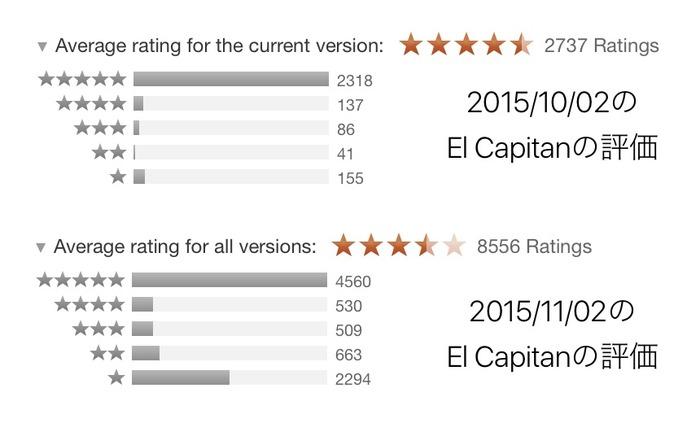 El-Capitan-Customer-Rating-20151102