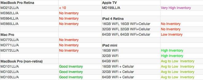 AppleInsiderが調査したアメリカンでのAppleガジェットの在庫状況