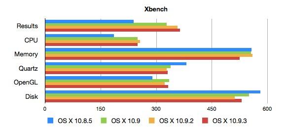 OSX-1085-1093-Xbench