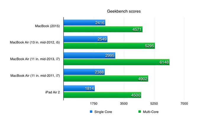 geekbench-scores-new-macbook-100578161-orig