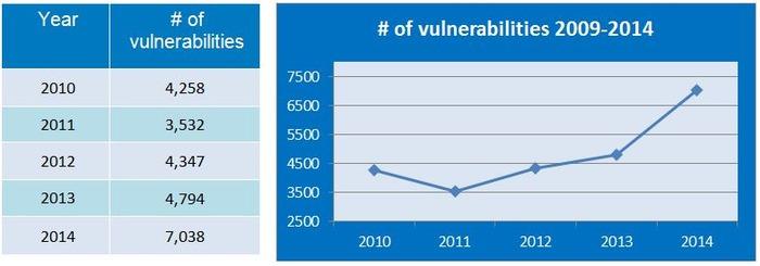 number-of-vulnerabilities-09-14