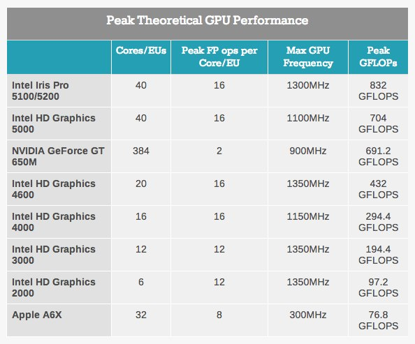 AnandTechのGPU Performance Table
