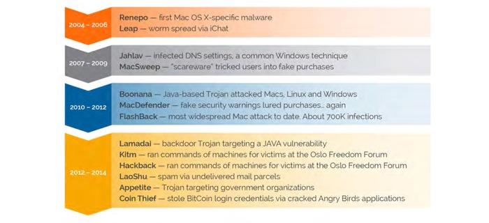OS-X-Malware-History