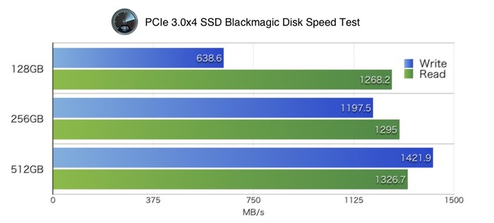 Blackmagic-Disk-Speed-Test-of-PCIe3x4-SSD-v2