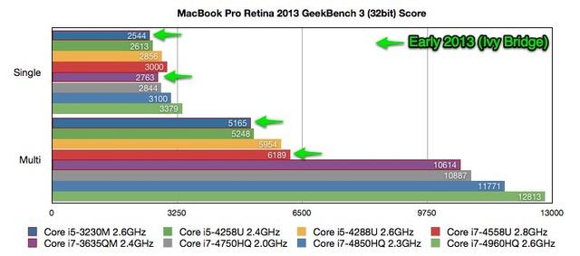 MacBook Pro Retina Late 2013 GeekBench3 Scoreまとめ