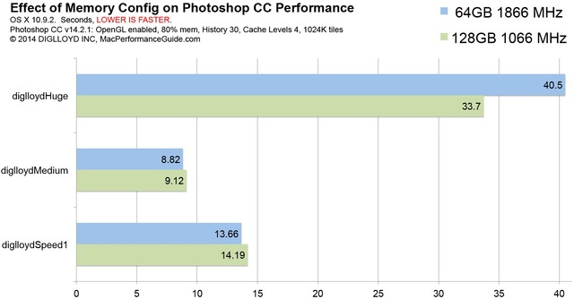 MacPro-Late2013-MemoryTester-64GB-vs-128GB-PhotoshopCC