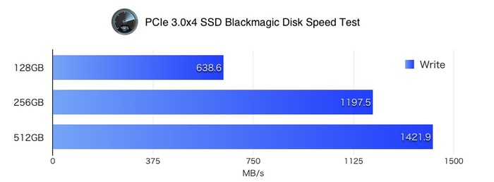 Blackmagic-Disk-Speed-Test-of-PCIe3x4-SSD-Write-v2