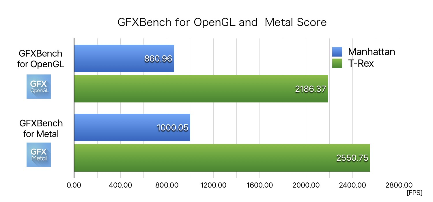 GFXBench-OpenGL-and-Metal-Score