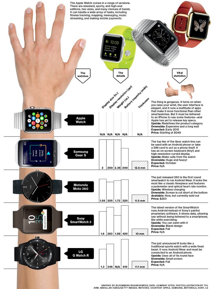 Apple-and-other-smart-watch