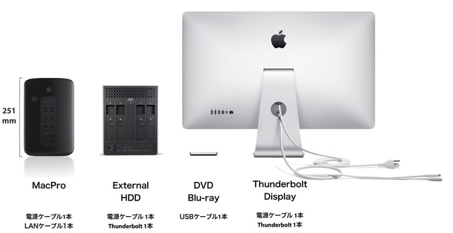MacPro 2013 and External Back