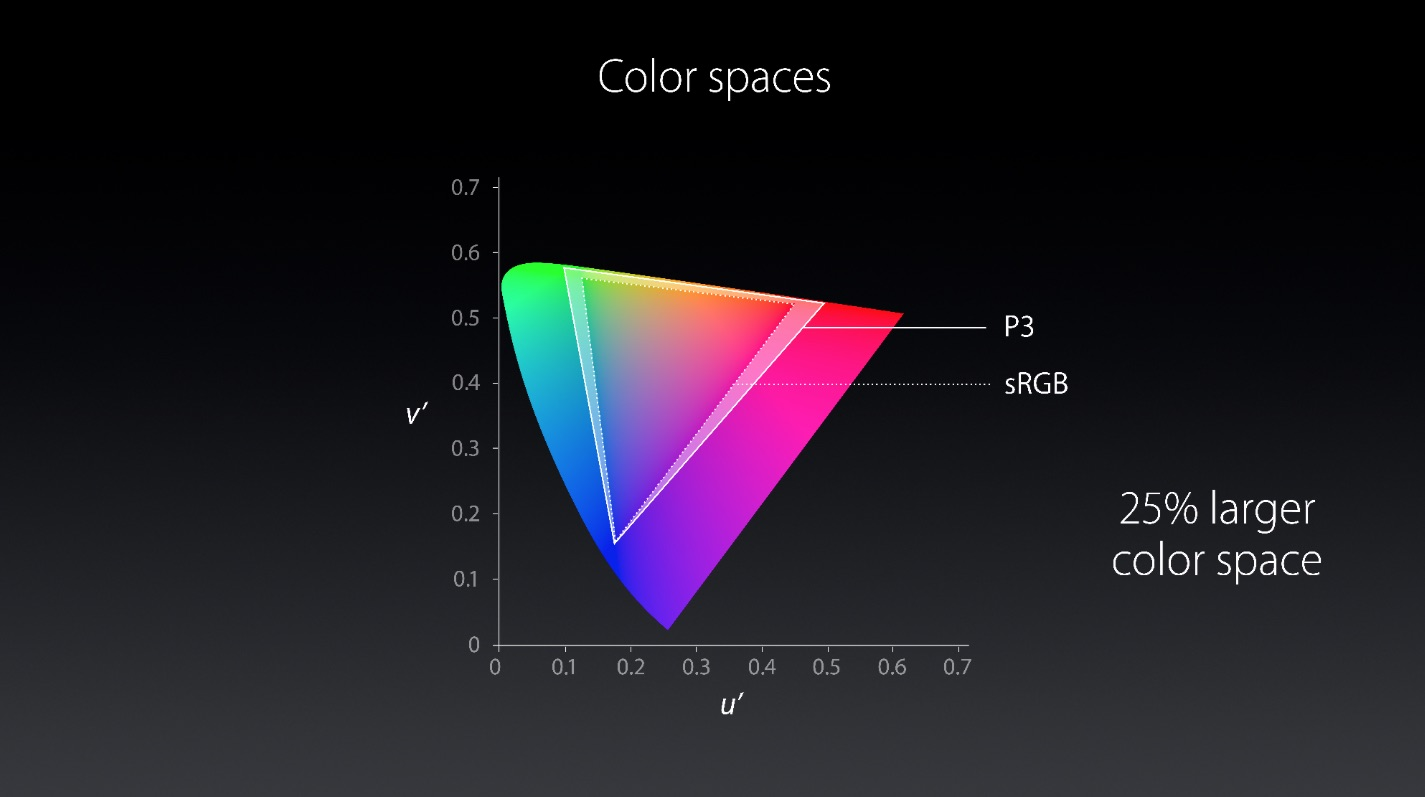 Color-Spaces-New-iMac
