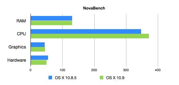 MacBookAir6,2でのMountaiLionとMavericksのNovaBenchスコア