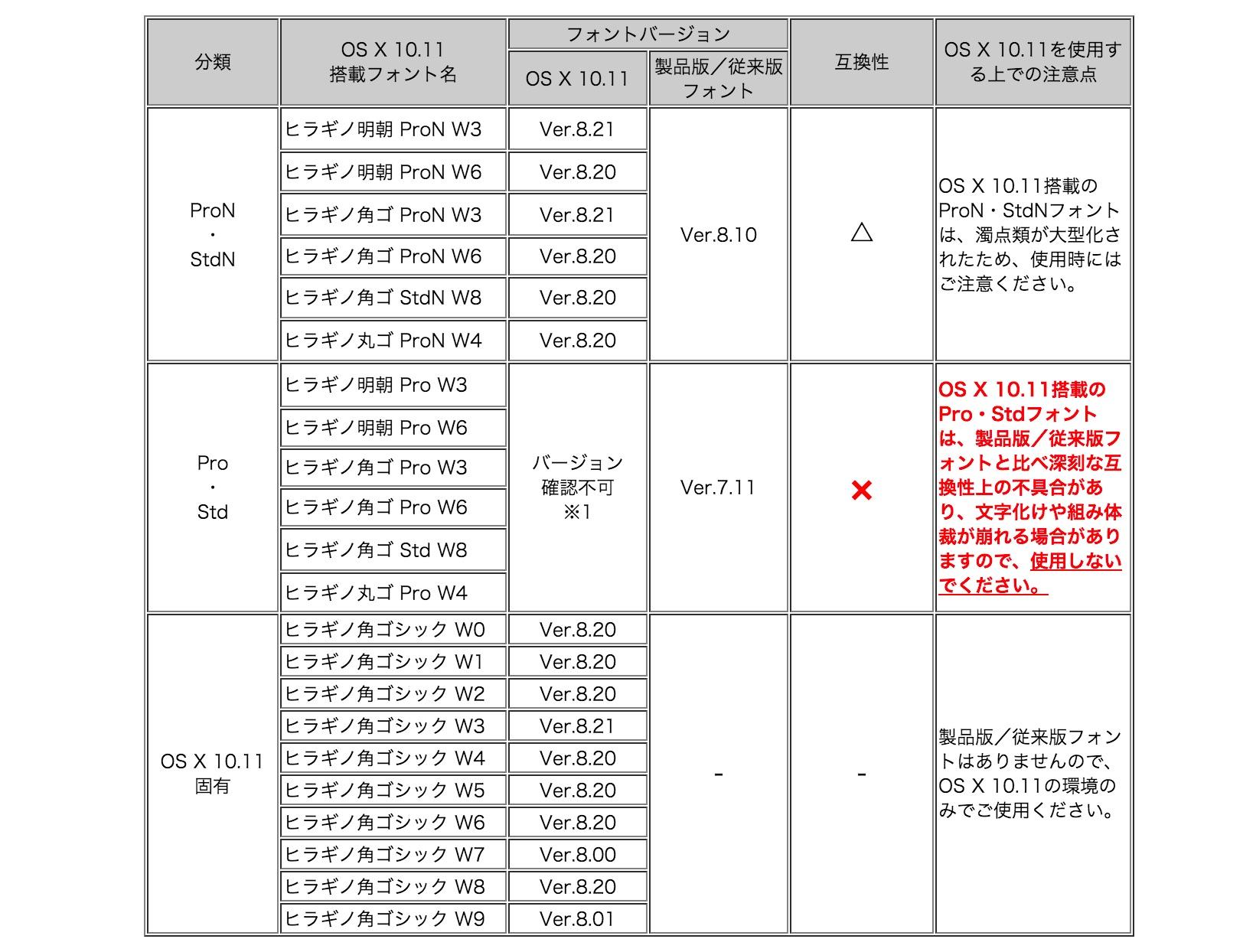 株式会社SCREEN-ヒラギノフォント-Table