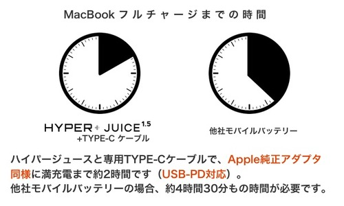 HyperJuice-Type-C-Cable-Charge-Time