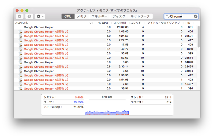 Google-Chrome-on-Yosemite-Activity-Monitor