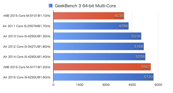 GeekBench-for-MacBook-and-Air-Multi