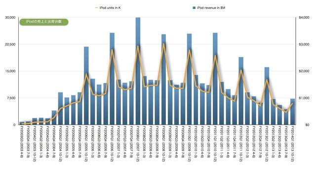 iPodの売上と出荷台数