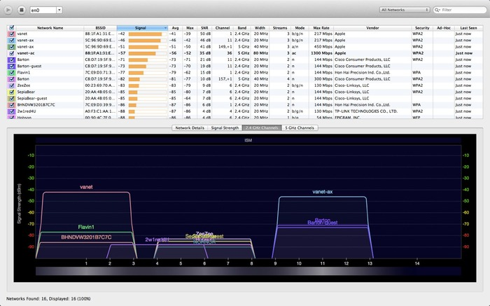 WiFi Explorerのチャンネル強度グラフ
