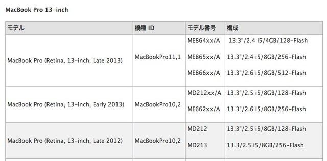 MacBookPro-機種IDとモデル番号