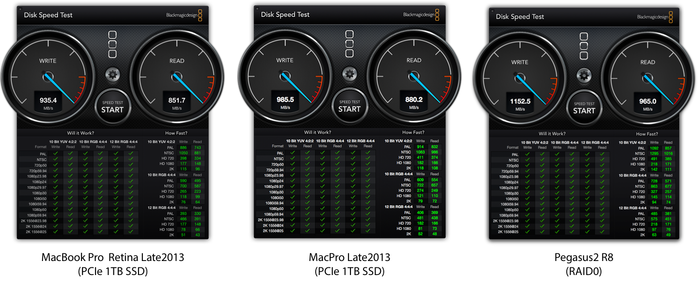 rMBP2013-vs-MP2013-vs-Pegasus2-BlackMagic-DiskSpeed