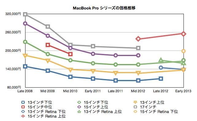 MacBookProシリーズの価格推移