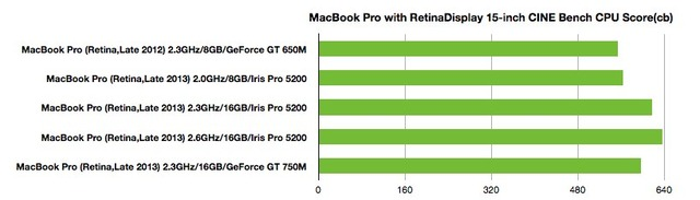 MacBook-Pro-Retina-Late2012-vs-2013-CINEBENCH-CPU