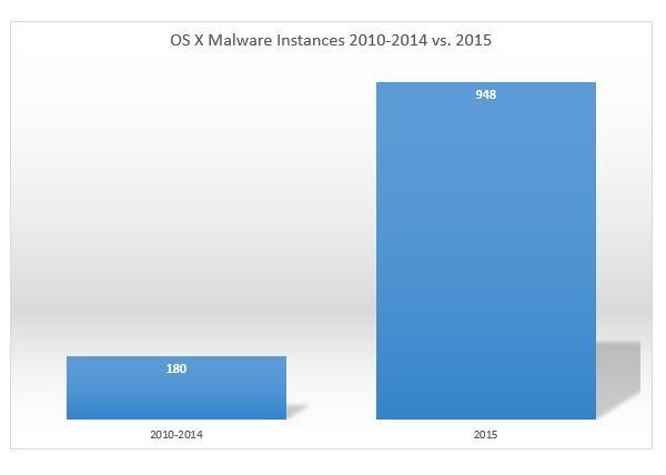 OS-X-Malware-Instances