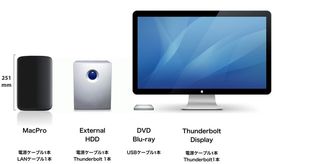 MacPro 2013 and External Front