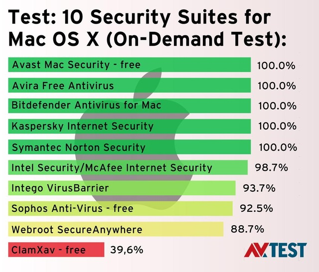 AV-Test-10Security-Suites-Hero