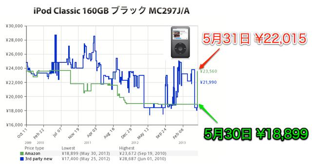 iPod-Classsic-MC297J-A4