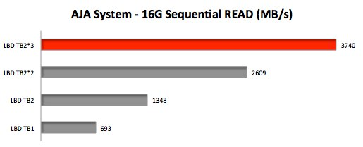 LaCie-Little-Big-Disk-Thunderbolt2-AJA-System-Benchmark