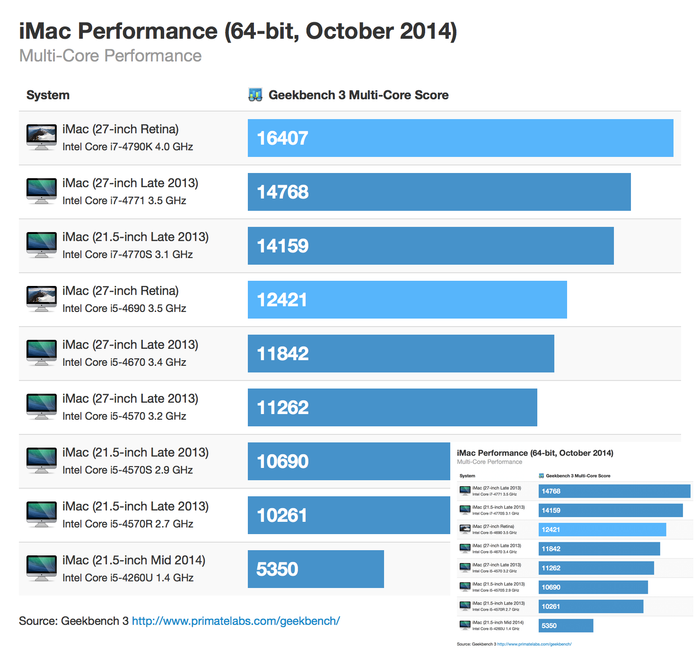 02-retina-imac-64bit-october-2014-multicore
