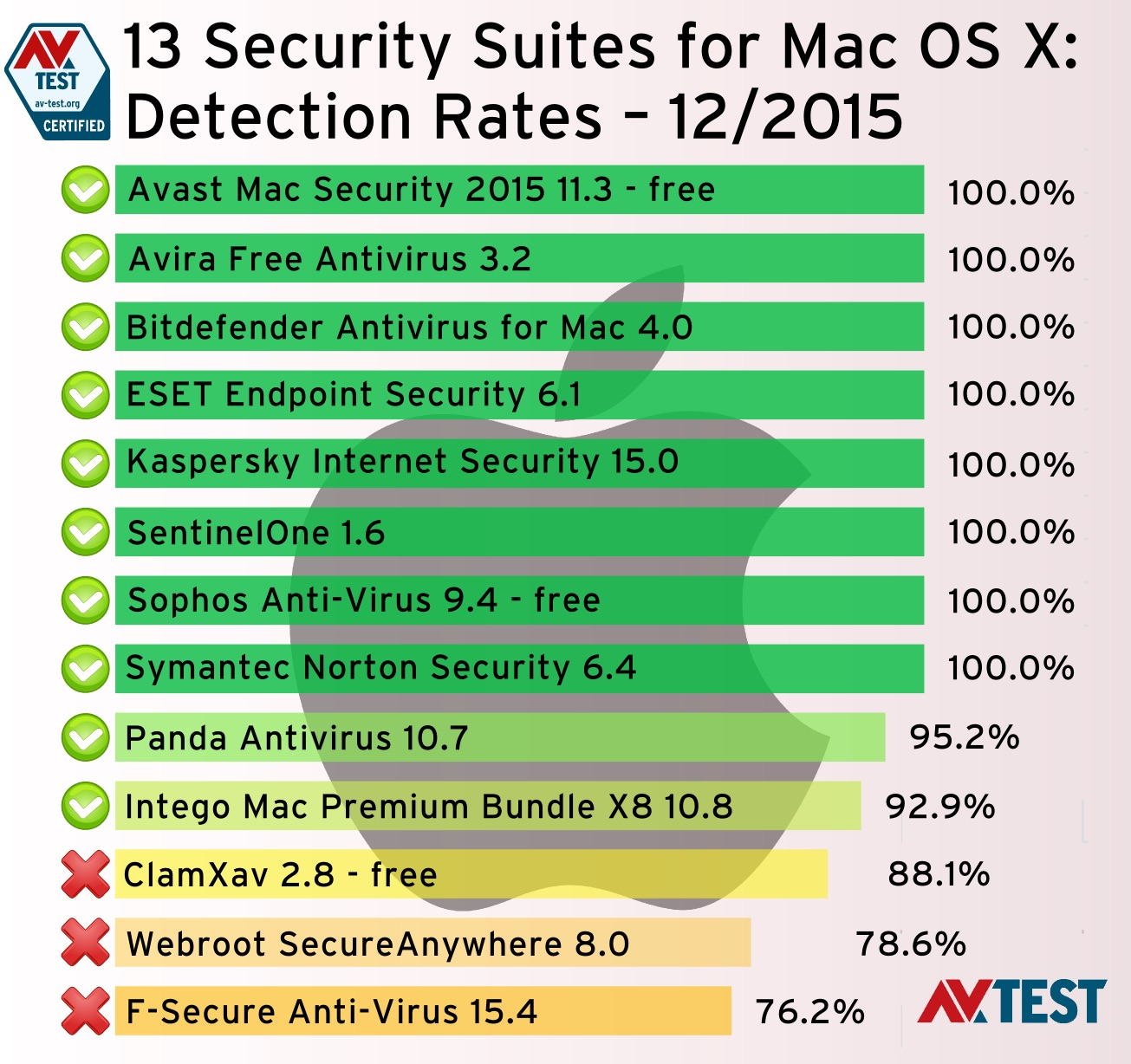 AV-TEST-13-Security-app-2015-12