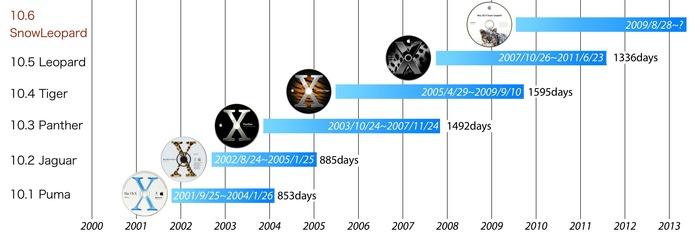 OS Xシリーズのアップデート期間